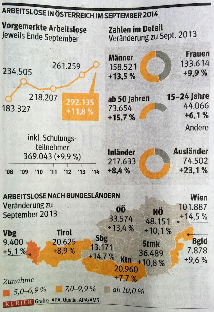 im Kurier: Kartengrafik, Torten- und Liniendiagramm zur Arbeitslosigkeit in Österreich