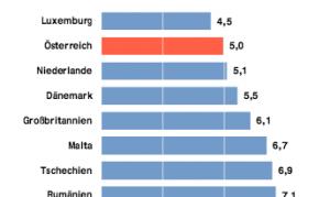 Arbeitslosenquote der EU, Quelle: WKO