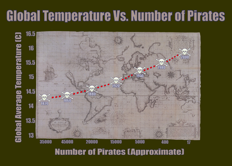 Pasterfaris kennen die Ursache für Globale Erwärmung