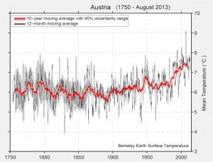 Langjährige Durchschnittstemperatur in Österreich